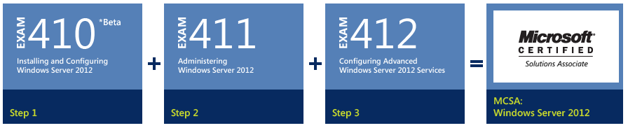 Microsoft Windows 2012 Certifications are in demand