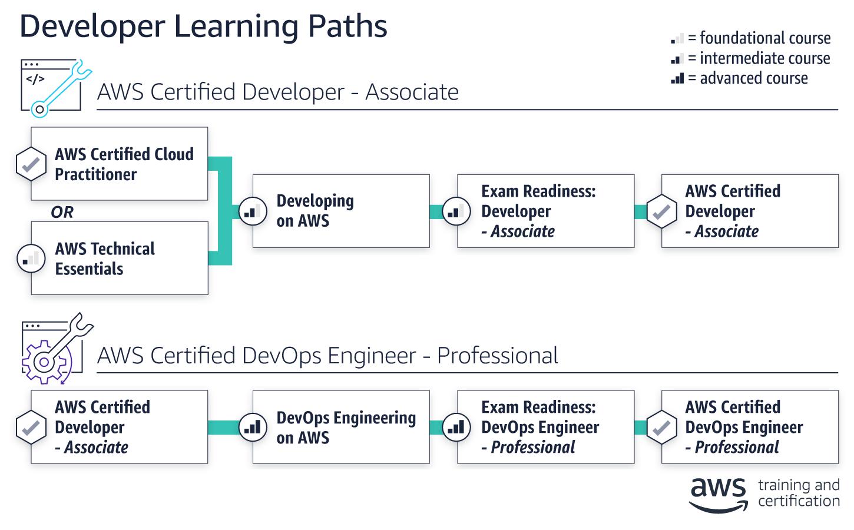Preparing For Aws Certified Devops Engineer Professional
