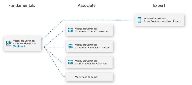 MCA Microsoft Azure AI Engineer Associate Training