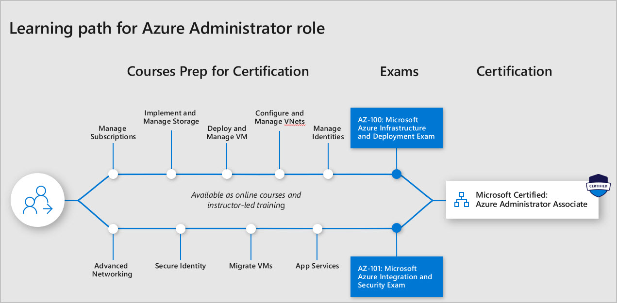Mca Microsoft Azure Administrator Training Certification Boot Camp