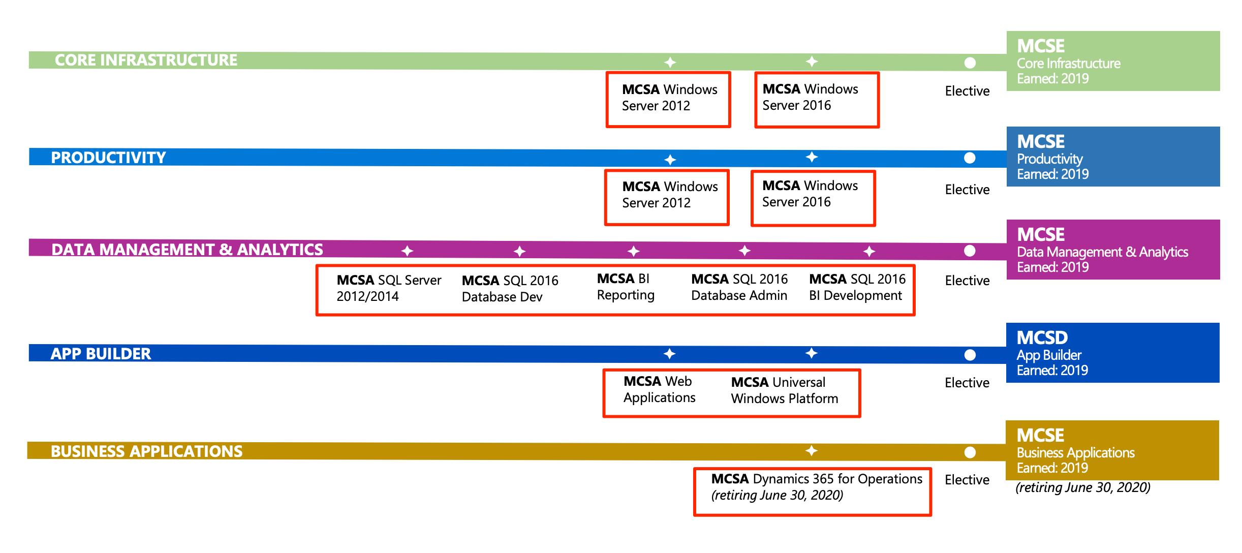 MCSA Certification Path