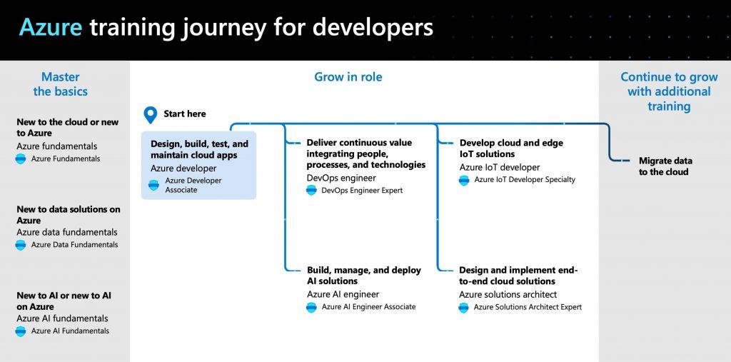 Microsoft Azure Developer Certifications