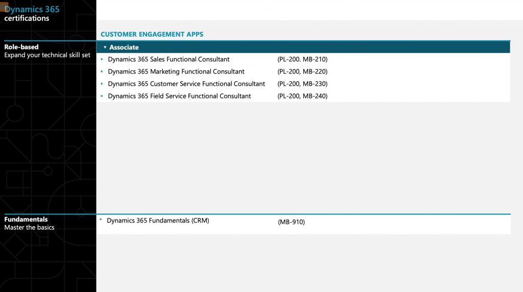 Dynamics 365 Certifications 2021