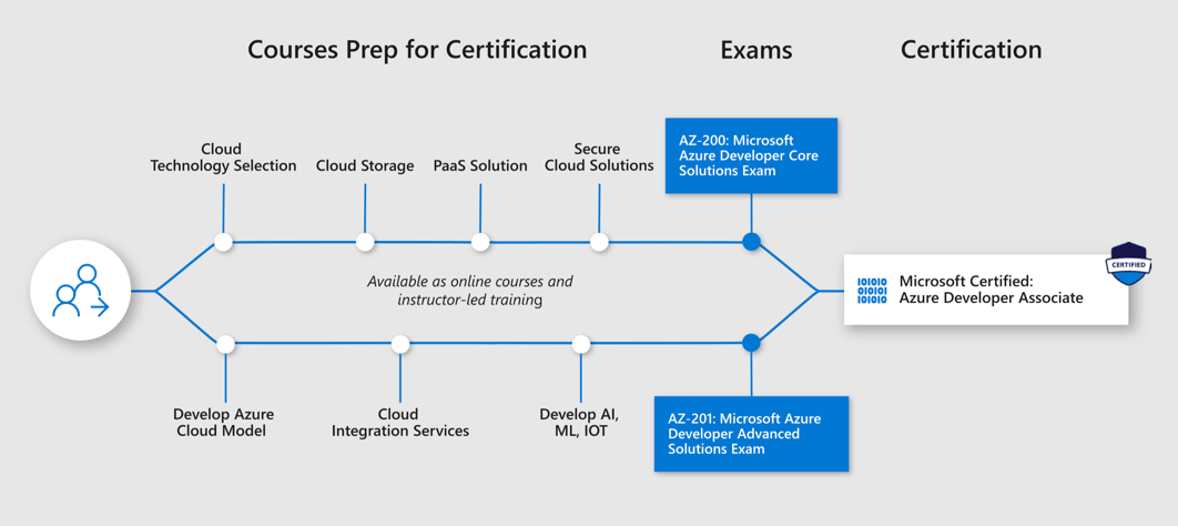Microsoft Certification Training: The Complete Guide