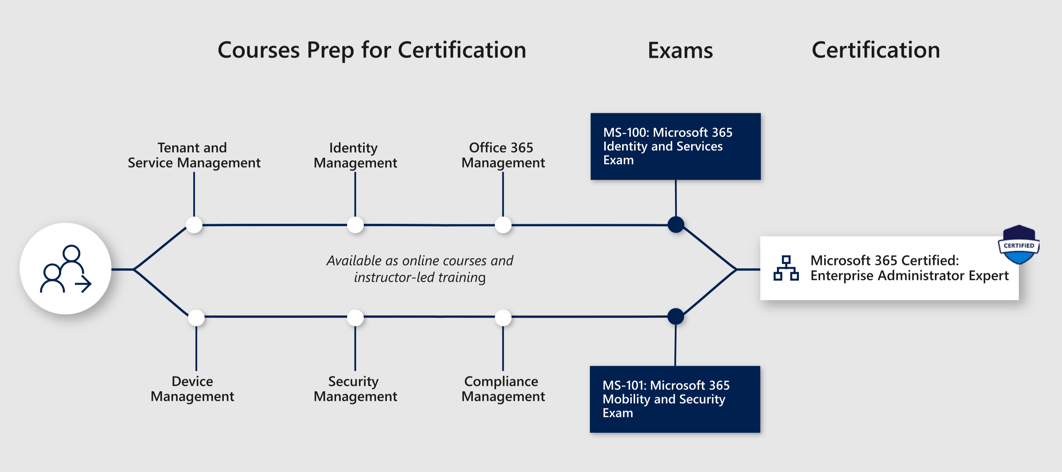 microsoft certification training the complete guide updated for 2019