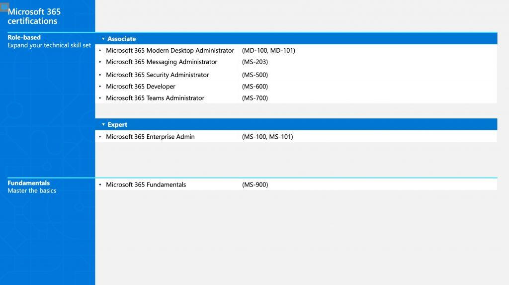 Microsoft 365 Certifications 2021
