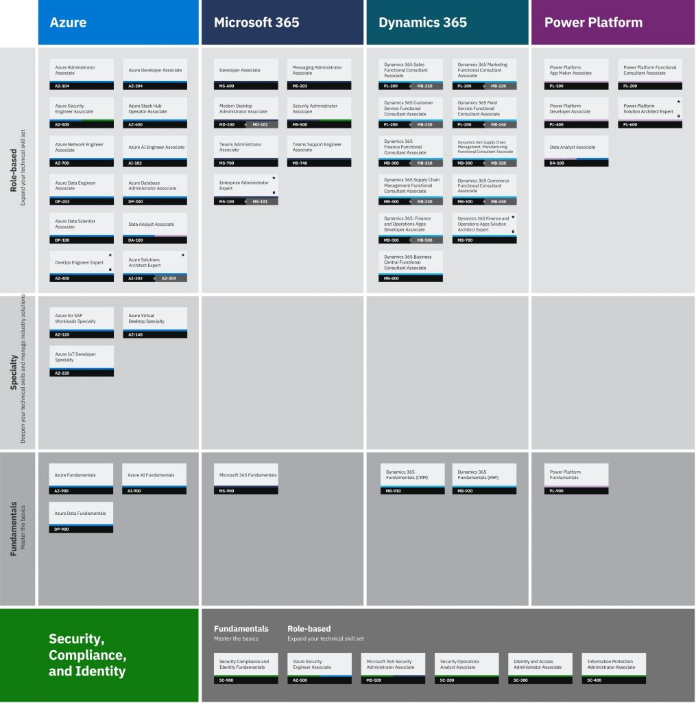 Microsoft Certification Roadmap 2021
