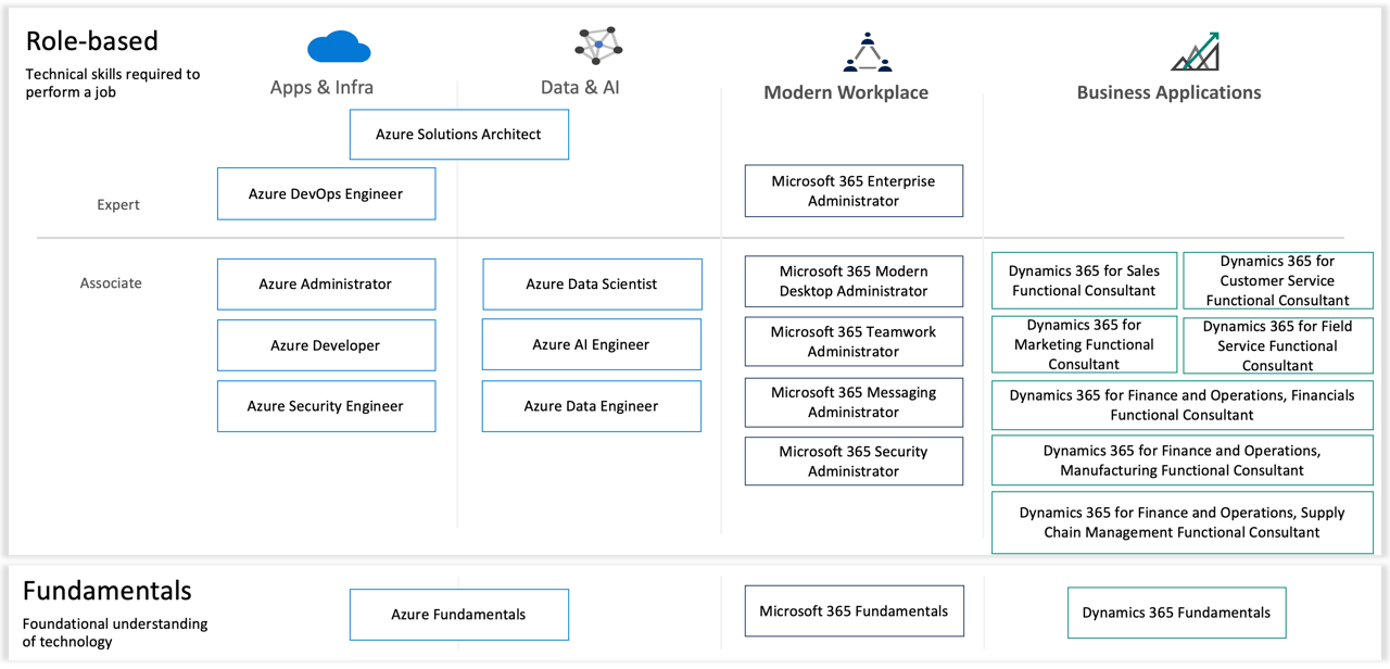 Microsoft Certifications Roadmap 2019