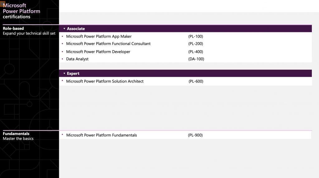 Microsoft Power Platform Certifications 2021